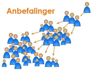 Anbafalinger-inbound salg prosess.jpg