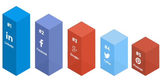 Fordeling sosiale medier.png
