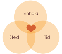 Inbound_Tid_Sted_Innhold-1.png