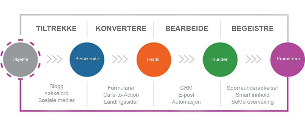 inbound marketing prosessbeskrivelse